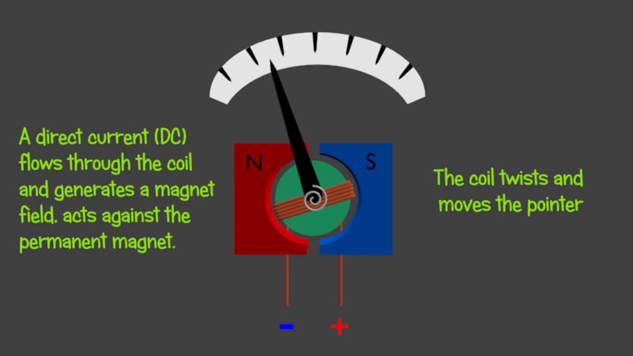 Galvanometer Voltmeter Ammeter And Ohmeter Animation