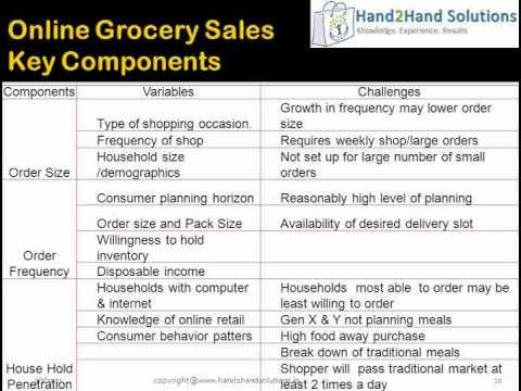 online retailing buying merchandising retail process, models and strat