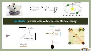 152 ışık hızı  eter ve Michelson Morley Deneyi
