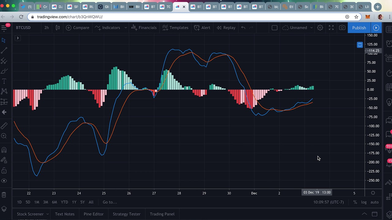 Bitcoin Daily View 12-03-2019  – Traditional Market Dump & Crypto Pump!