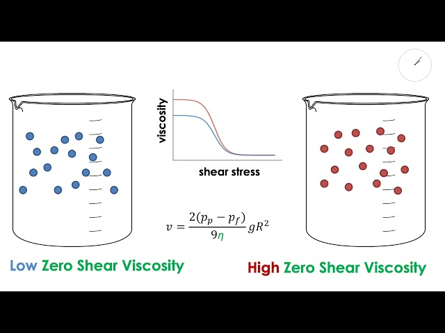 Zero Shear Viscosity