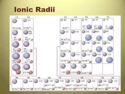 Rc Unit 5 Video 9 Periodic Trends Ionic Radius And Melting And