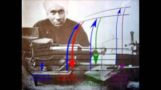 Sir C V Raman Life History in Tamil and Motivational Video