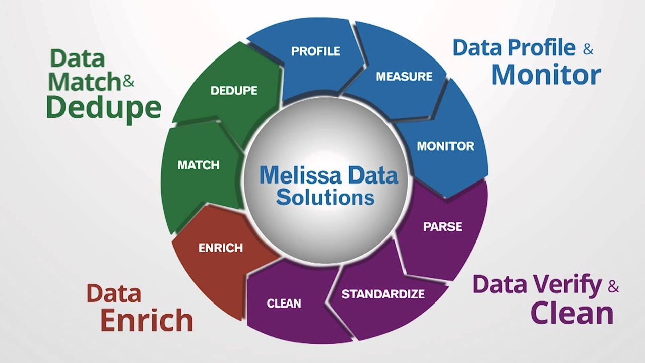 Overview of Our Full Spectrum Data Quality Solutions - YouTube