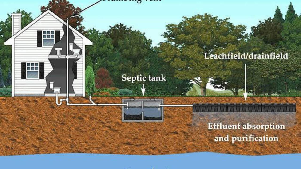 What One should Know About Septic Tank Supplies Mechanism?