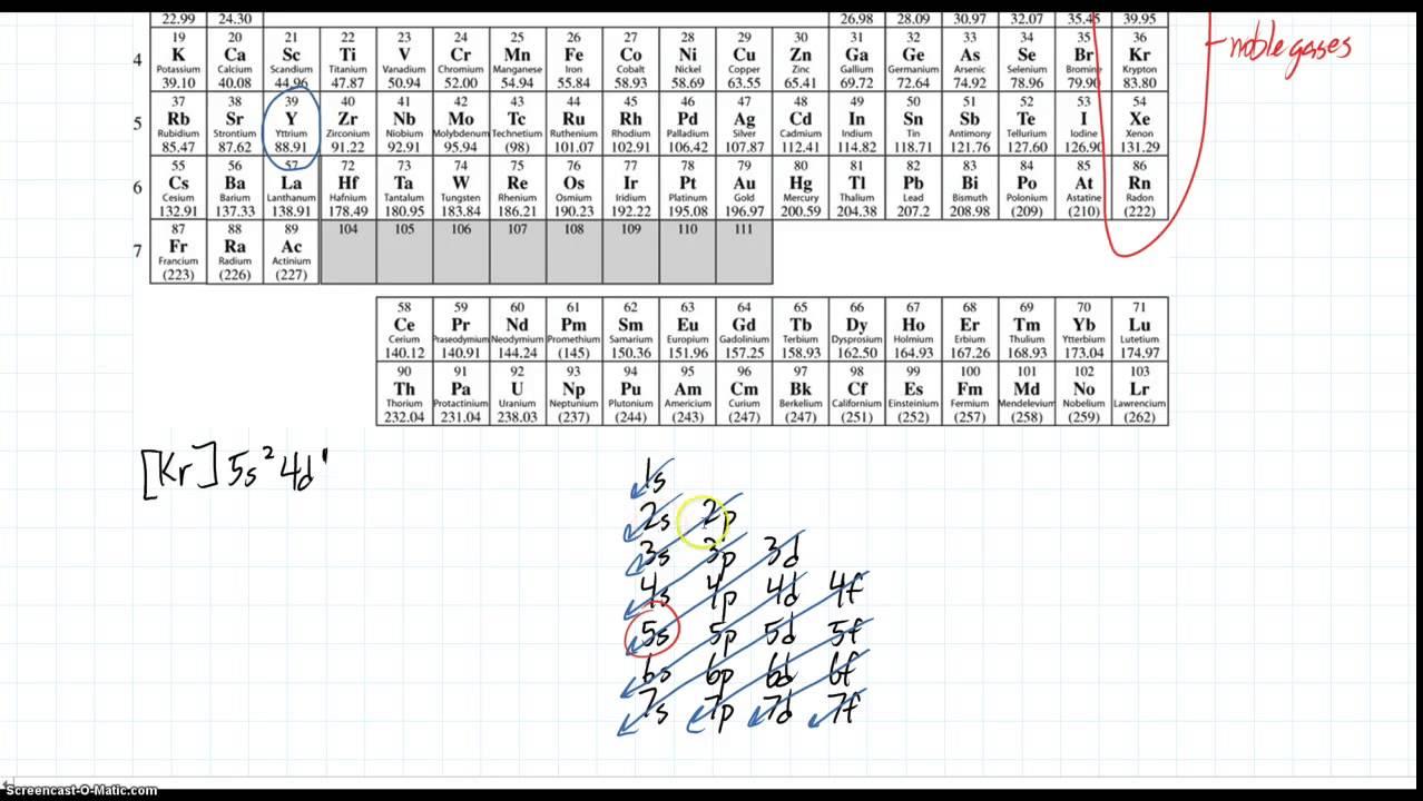 Noble gas shorthand notation youtube noble gas shorthand notation urtaz Images