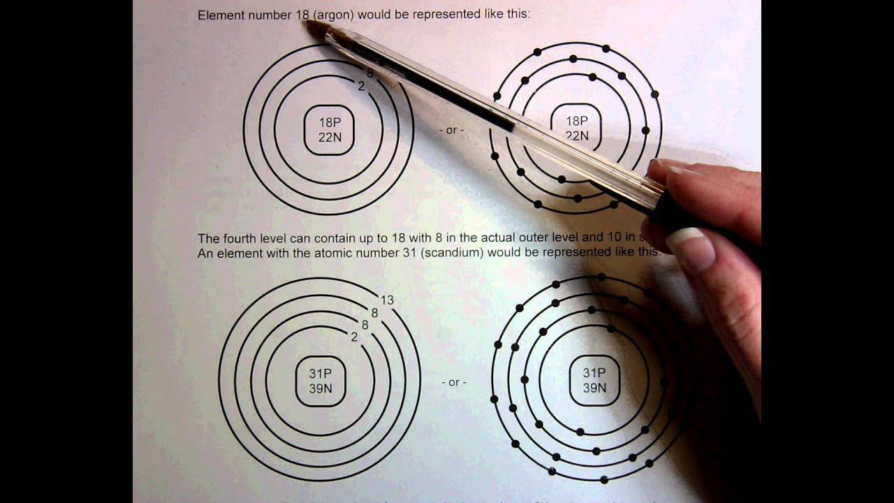 Bohr Model Practice YouTube – Bohr Model Worksheet Answers