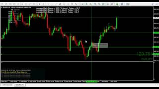 how to easily identify 2b reversal forex price action patterns