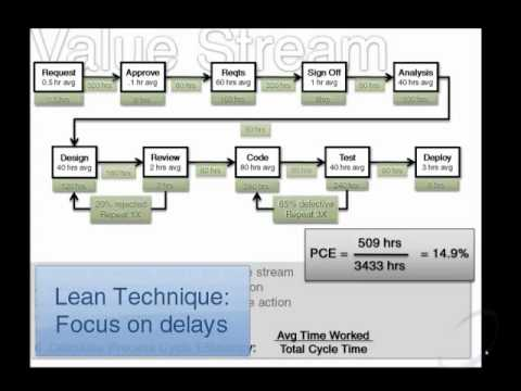 Mapping A Value Stream To A Kanban Board Youtube