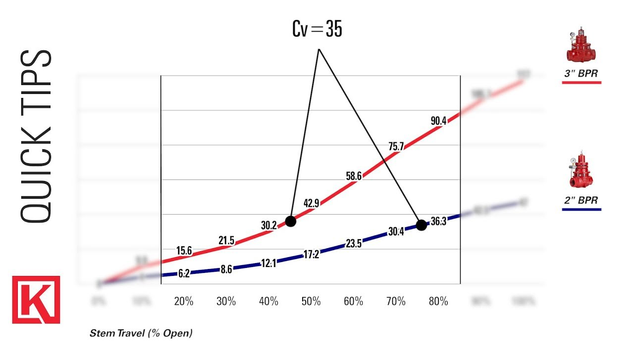 hight resolution of valve flow diagram