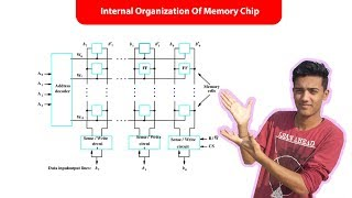 Internal organization of memory chip || in Hindi