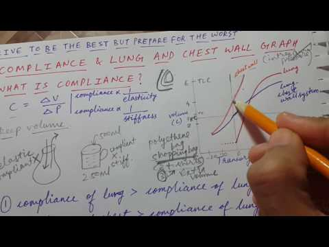 LUNG AND CHEST WALL GRAPH | COMPLIANCE  explained | USMLE STEP 1 | RESPIRATORY PHYSIOLOGY