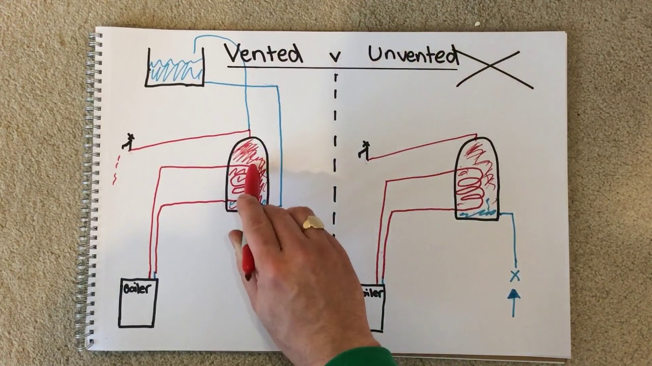 What is the difference between a vented and an unvented hot water ...