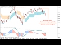 Learn To Be A Swing Trader  - class 2 - CFD, Forex & Stocks