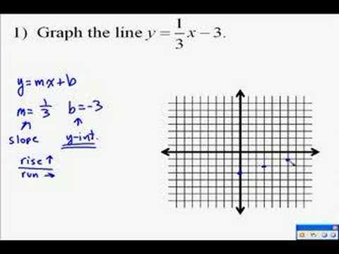 Write an exponential function showing the relationship between y and t