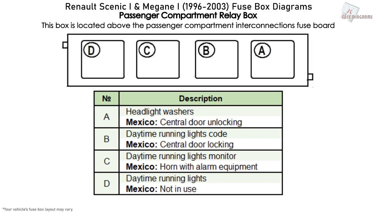 Renault Scenic I & Megane I 40 40 Fuse Box Diagrams
