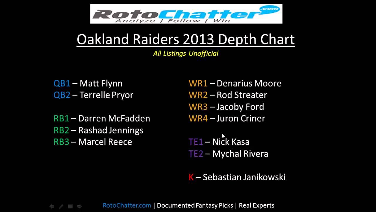 Oakland Raiders Depth Chart 2017 Rotochatter