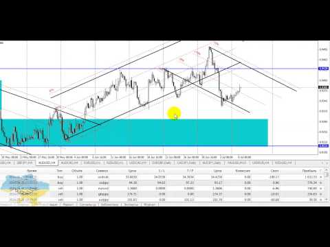 Технический обзор рынка Форекс на 8 июля 2014 г. Руслан Пискун