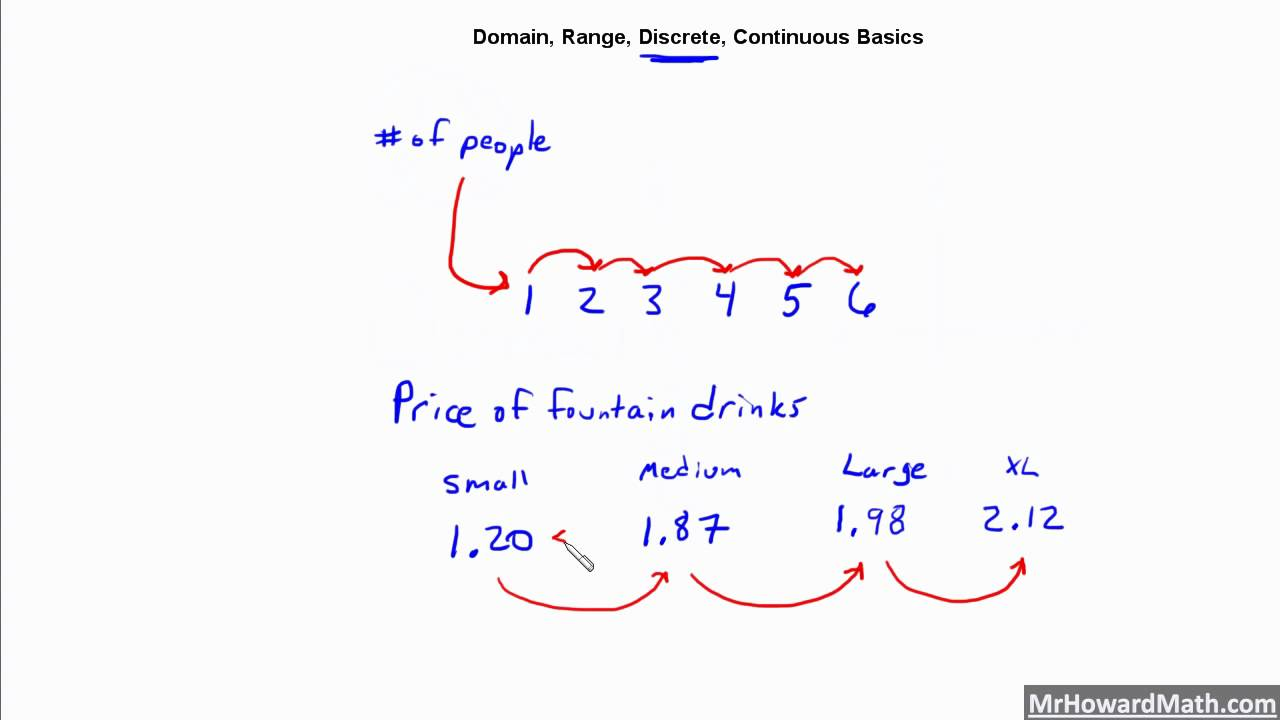 Algebra 1 Domain Range Discrete Continuous Basics