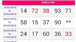 Kurla Day Singel Ank Open & Close Today 101% sure है