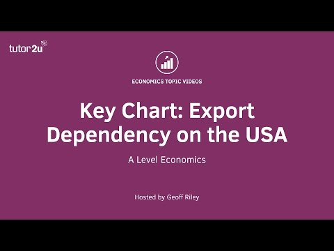 Key Chart: Export Dependency on the USA