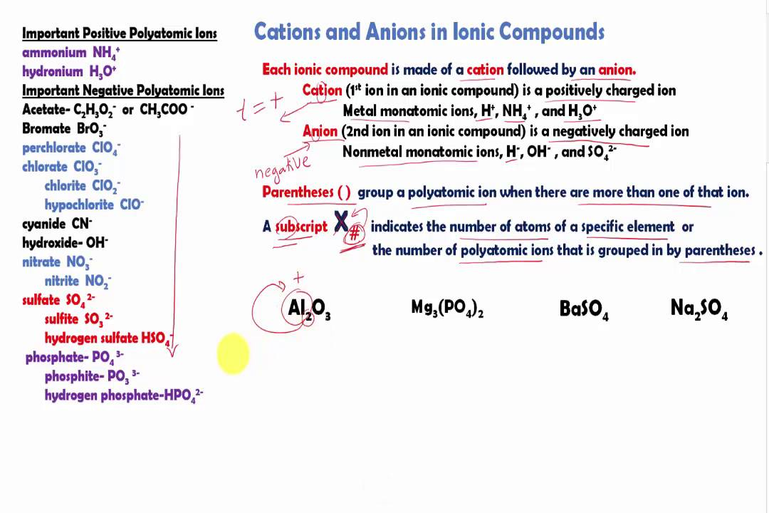 Cations and anions akbaeenw cations and anions urtaz Gallery
