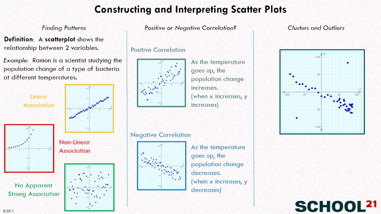 Constructing And Interpreting Scatter Plots 1  8 Sp 1