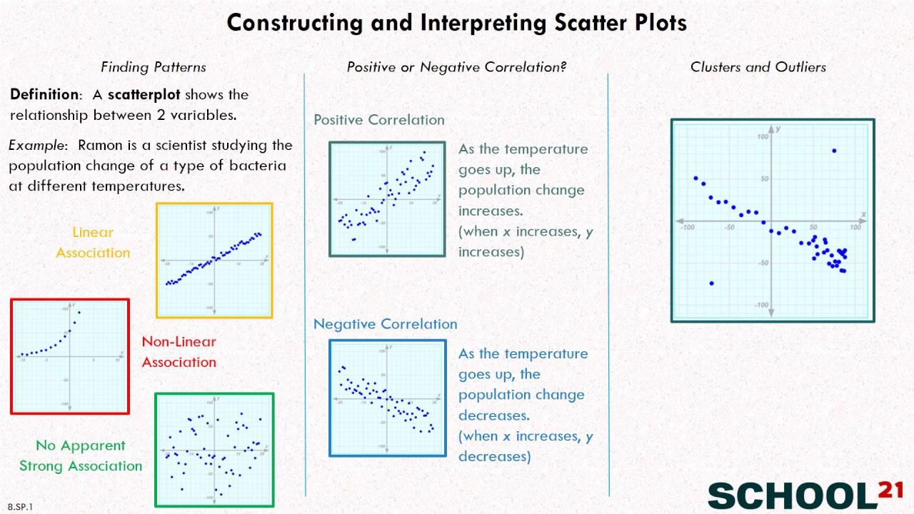 medium resolution of Scatter Plots (solutions