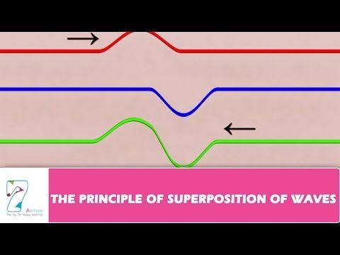 THE PRINCIPLE OF SUPERPOSITION OF WAVES_PART 01