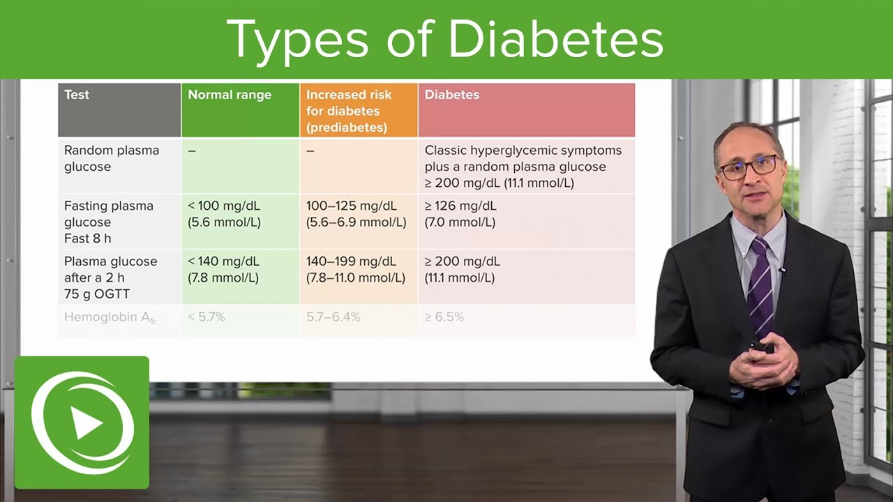 Types of Diabetes – Internal Medicine / Endocrinology | Lecturio