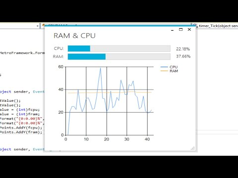 C# Tutorial - Create CPU & Memory Monitor with Real Time Charts | FoxLearn