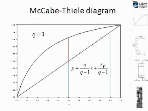 McCabe Thiele Method - YouTube