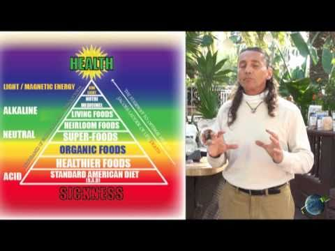 Dr. Robert Cassar Presents the ESP Food Pyramid Part 1