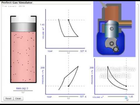 Thermodynamics: Heat Engines - 2 stroke cycle