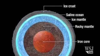 NASA Finds Vast Ocean on Jupiter