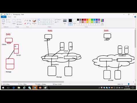 SAN vs NAS and Object base Storage