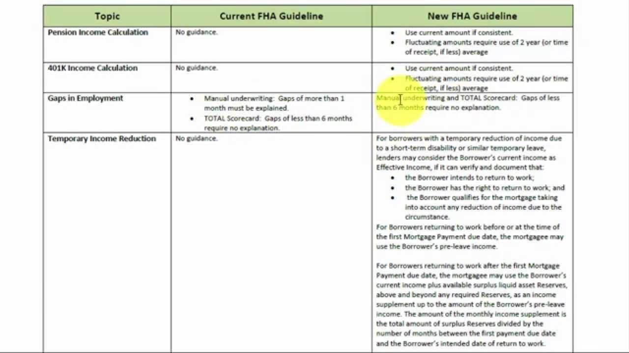 what are fha underwriting guidelines