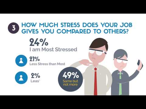 An IT Admin or System administrator's job is stressful