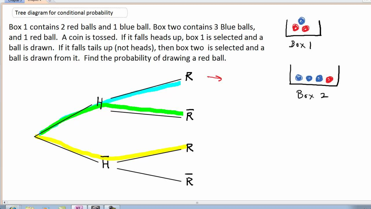 Tree Diagram For Conditional Probability 1a Mp4