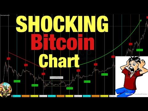 Shocking Bitcoin Chart - The Truth