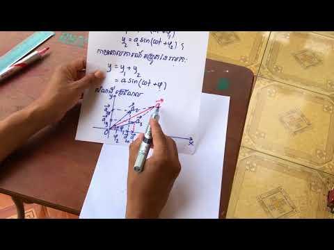 Superposition of Sinusoidal Waves របៀបបូកអនុគមន៍សុីនុយសូអុីតនៃរលក,តម្រួតរលក