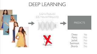 Machine Learning VS Deep Learning: [Whats The Difference]
