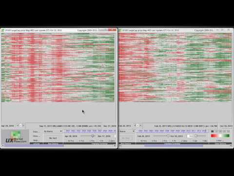 Predicting stock prices from historical patterns