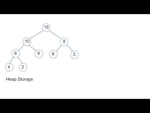 Implementing a Heap in Java - Part 1