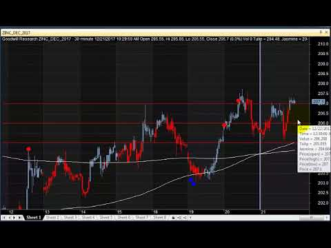MCX ZINC POSITIONAL TRADING TECHNICAL ANALYSIS DEC 22 2017 IN ENGLISH