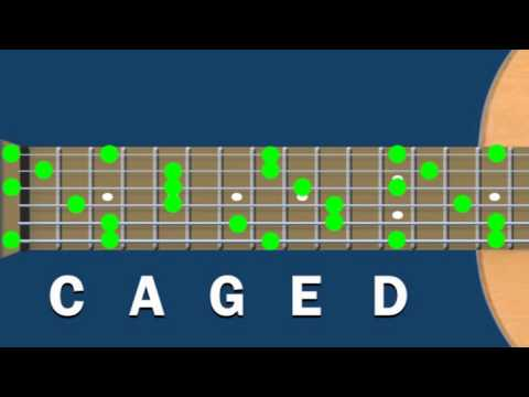 Guitar guitar chords explained : The CAGED SYSTEM explained - YouTube