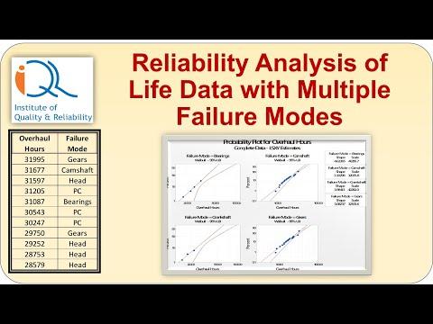 Reliability Analysis of