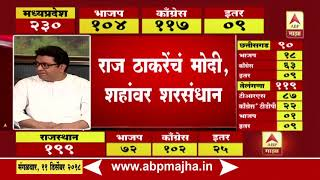Raj Thackrey On 5 State Assembly Election Results 2018