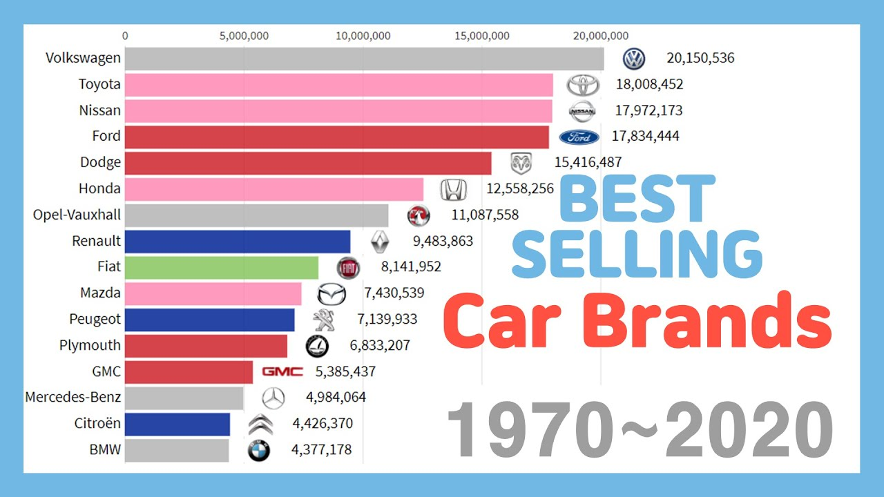 Best Selling Car Brands 1970 2020 Youtube