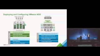 Vmworld 2015: Net5560 - Vmware Nsx Deep Dive